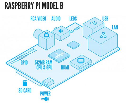 Sketchup and Tinkercad - 3D Print Pulse